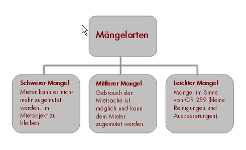 Illustration: Mängelarten